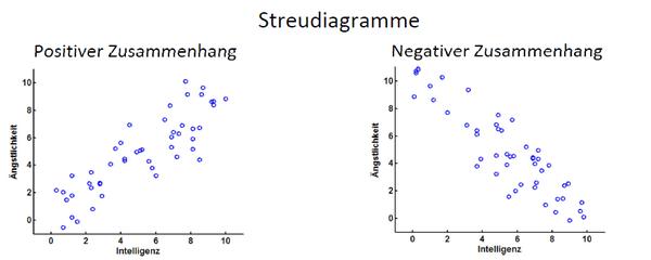Korrelationsforschung